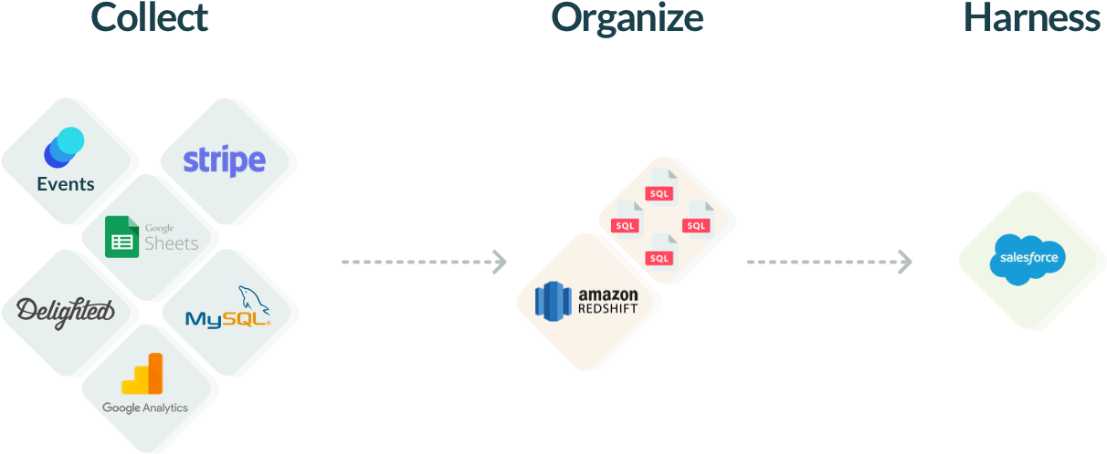 Front shared inbox datacoral infrastructure