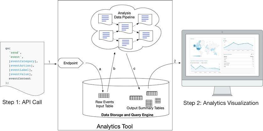 Simplified Anatomy of an Analytics Tool