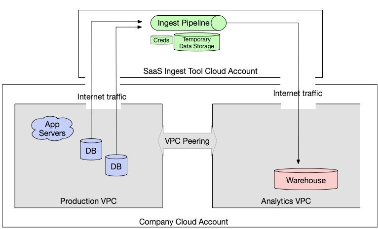 Network architecture of SaaS ingest tools