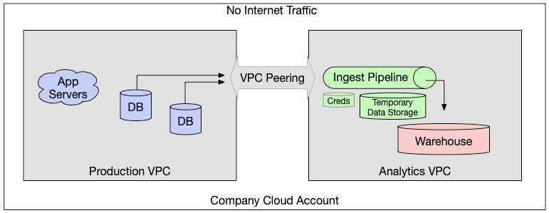 Network architecture of Secure SaaS ingest tools