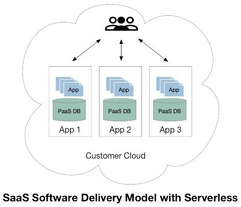 Saas Software Delivery Model for Serverless