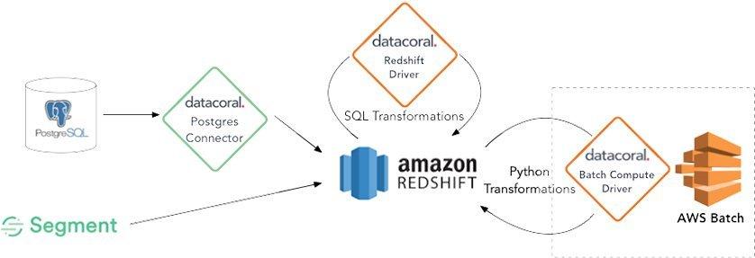 Amazon Redshift Segment
