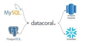 Datacoral Data Capture Flowchart