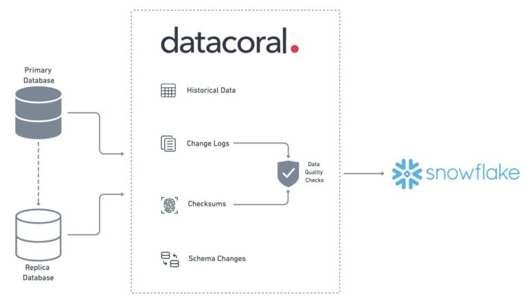 Datacoral easily moves your MySQL and PostgreSQL data into Snowflake