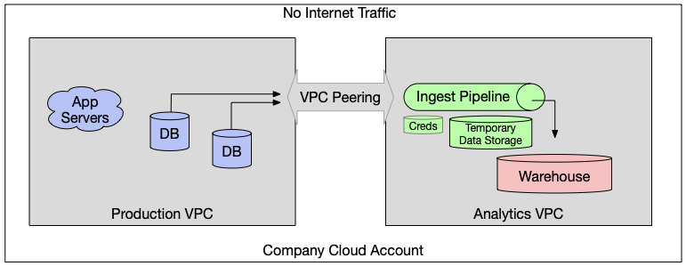 VPC peering architecture
