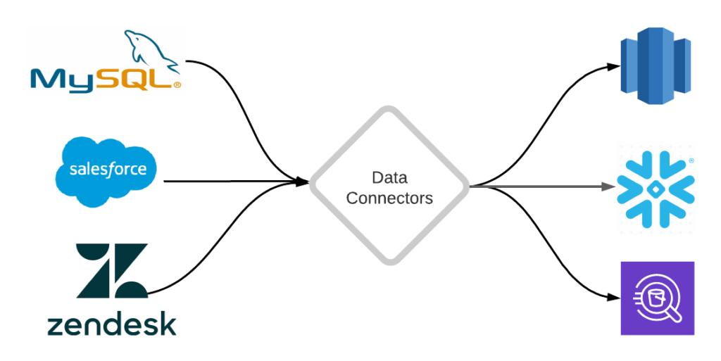 Various Data Connectors