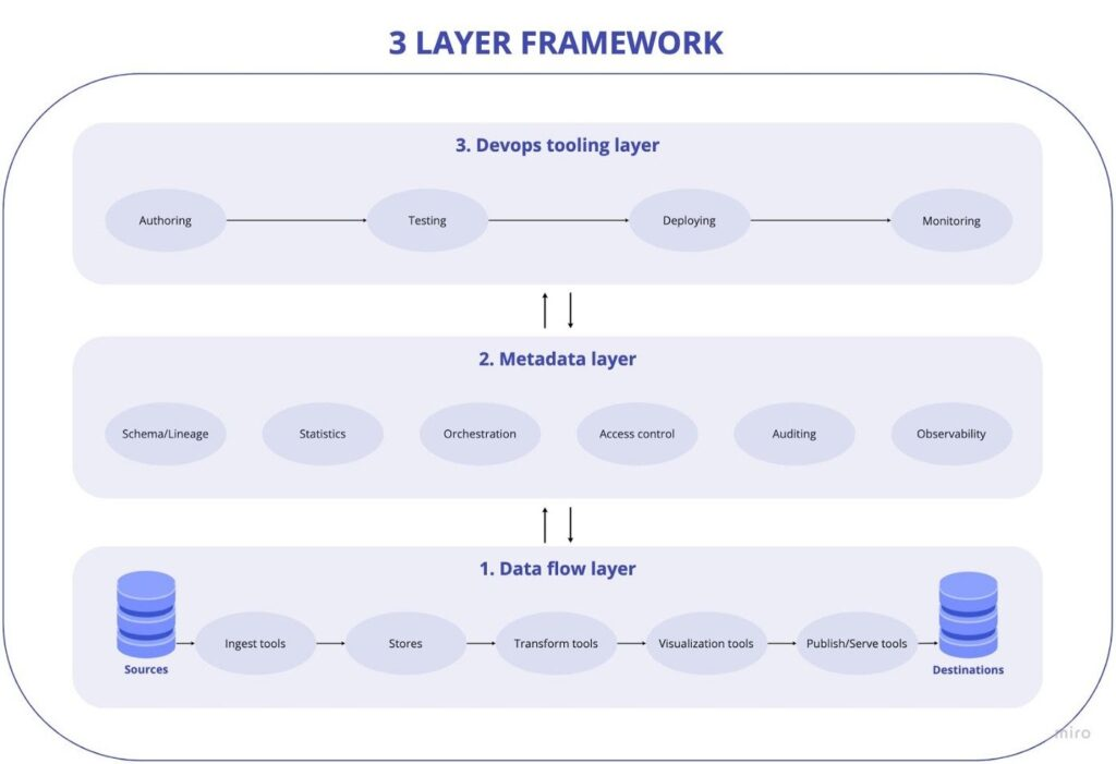 3 Layer Framework