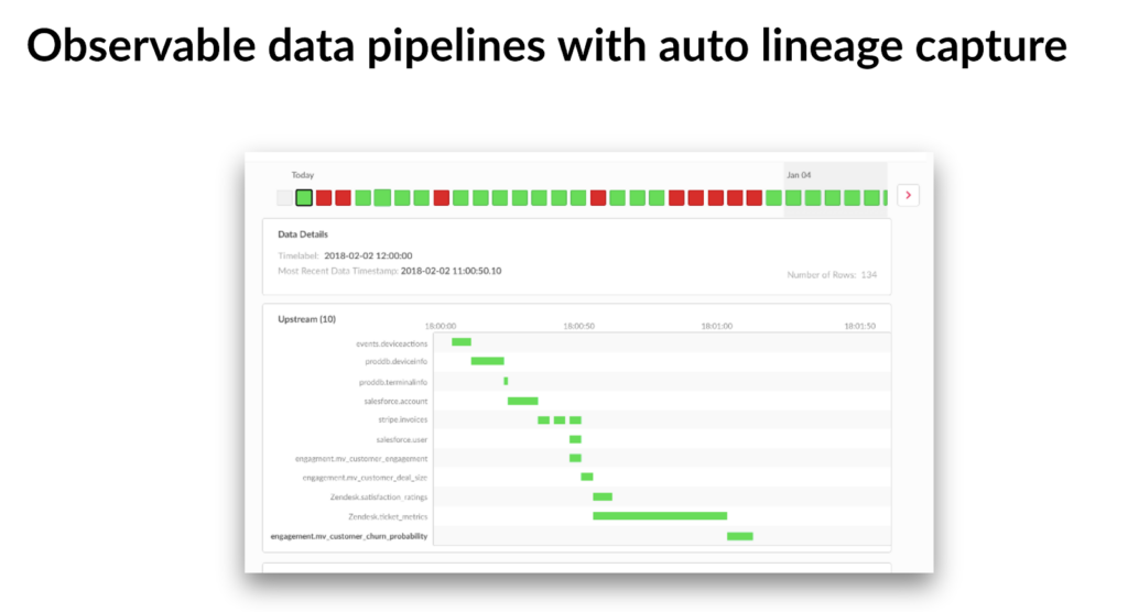 Next-level observability with Datacoral's clean metadata offers automatic lineage captures with full insights into every step of the data pipeline