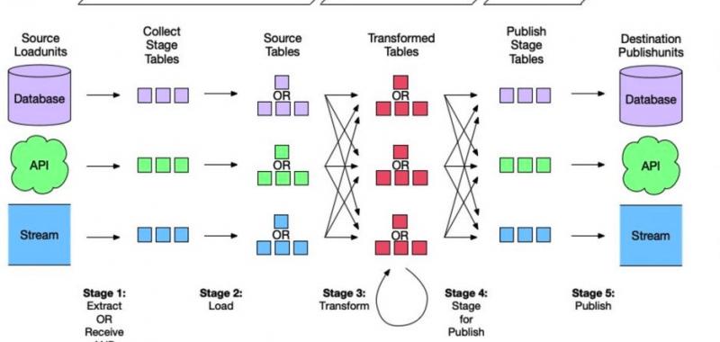 Data Programming Flow